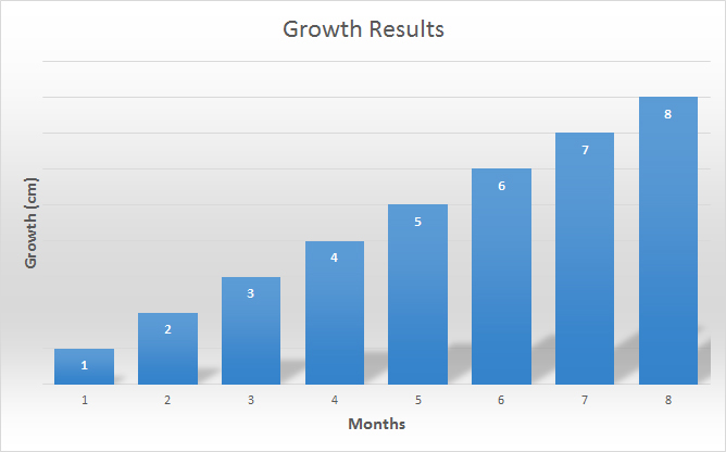 Growth Results